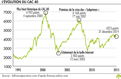 cac40 trends