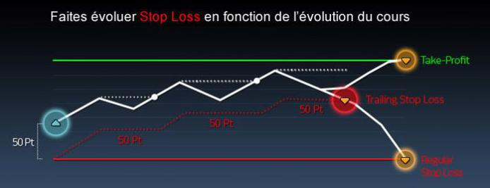 stop loss cours